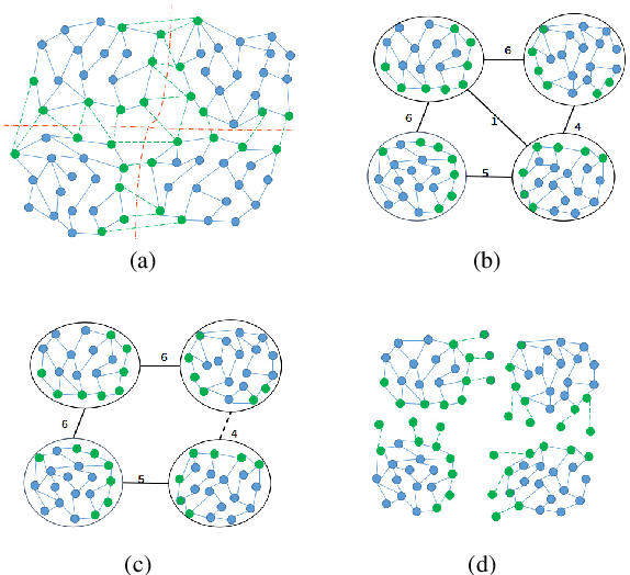 Figure 2 for Graph-Based Parallel Large Scale Structure from Motion