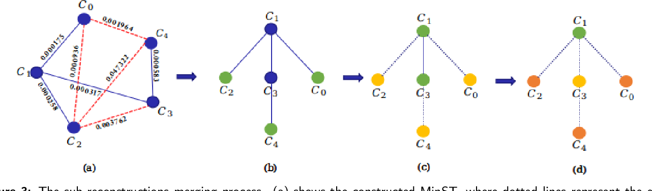 Figure 3 for Graph-Based Parallel Large Scale Structure from Motion
