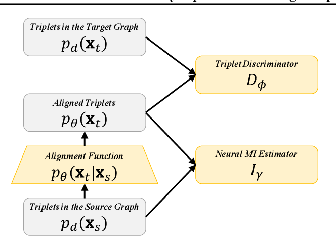 Figure 1 for Weakly-supervised Knowledge Graph Alignment with Adversarial Learning