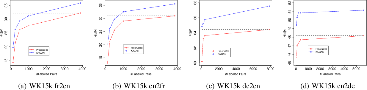 Figure 4 for Weakly-supervised Knowledge Graph Alignment with Adversarial Learning
