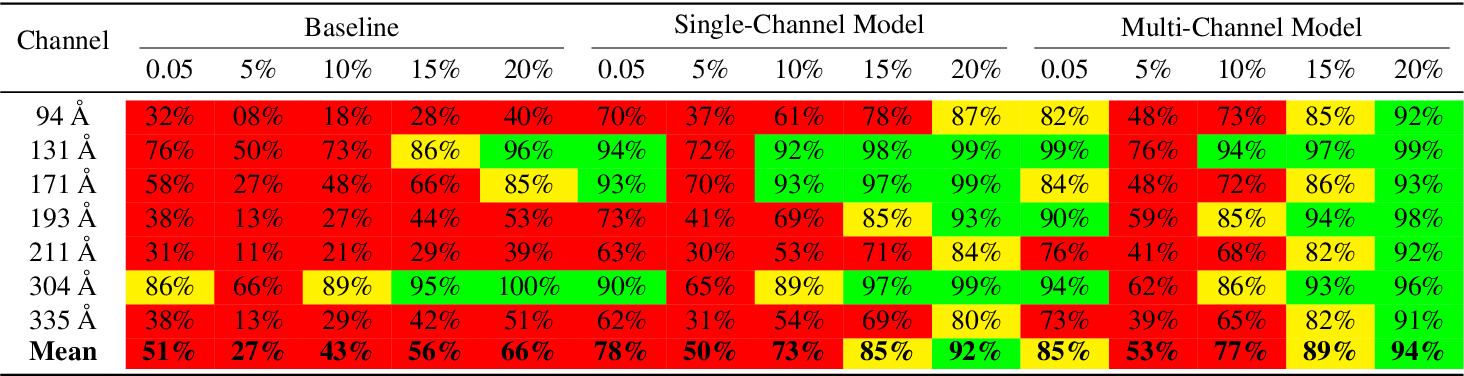 Figure 4 for Multi-Channel Auto-Calibration for the Atmospheric Imaging Assembly using Machine Learning