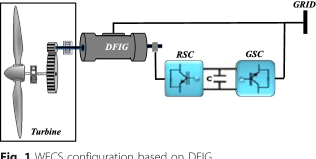 Comparative study of three types of controllers for DFIG in
