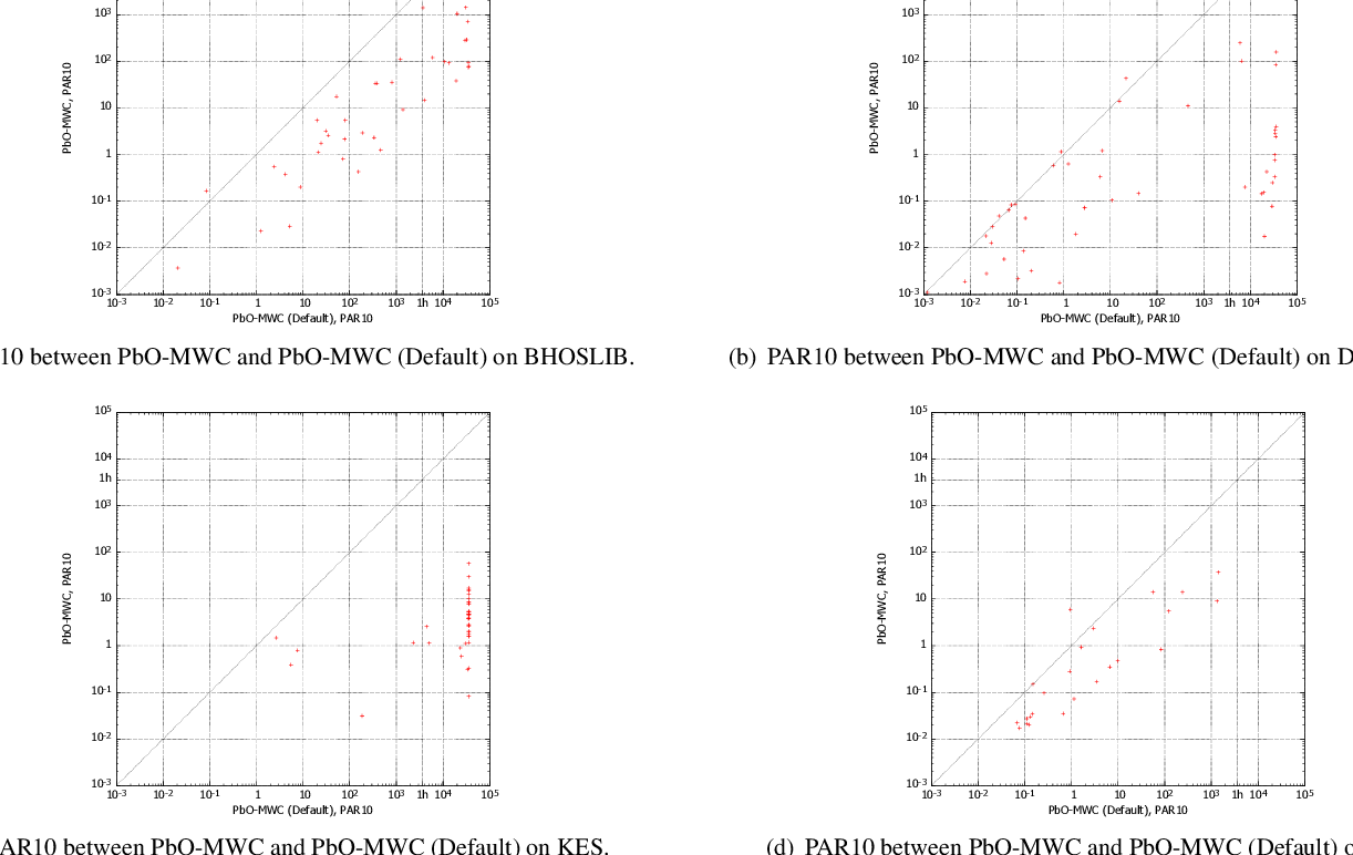 Figure 2 for Improving the Performance of Stochastic Local Search for Maximum Vertex Weight Clique Problem Using Programming by Optimization
