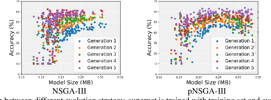 Figure 1 for CARS: Continuous Evolution for Efficient Neural Architecture Search