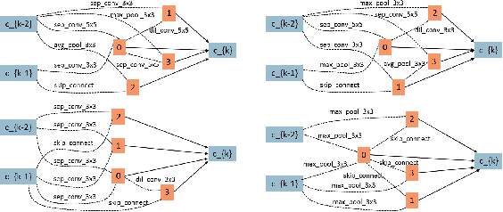 Figure 4 for CARS: Continuous Evolution for Efficient Neural Architecture Search