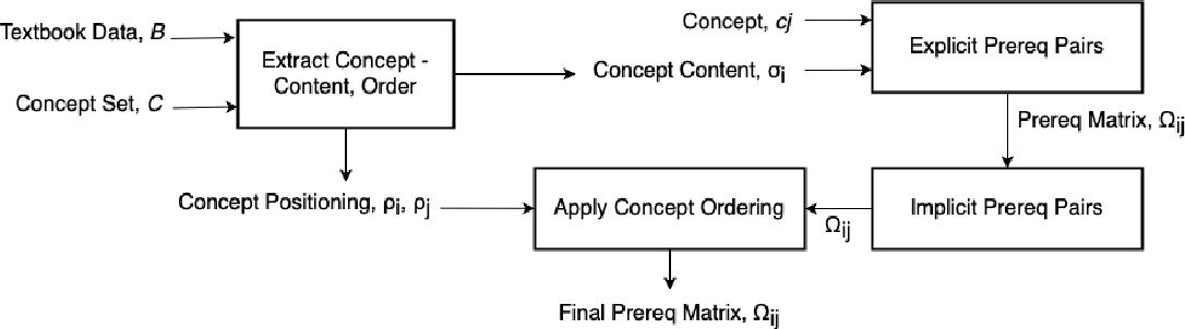 Figure 3 for Finding Prerequisite Relations between Concepts using Textbook