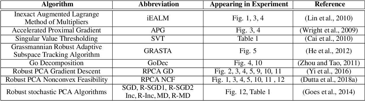 Figure 3 for Best Pair Formulation & Accelerated Scheme for Non-convex Principal Component Pursuit
