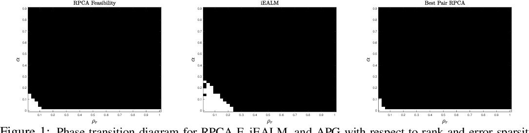 Figure 1 for Best Pair Formulation & Accelerated Scheme for Non-convex Principal Component Pursuit