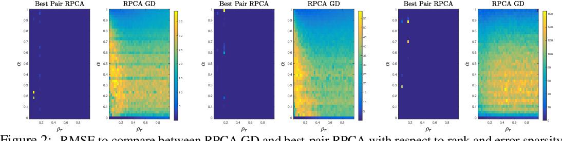 Figure 2 for Best Pair Formulation & Accelerated Scheme for Non-convex Principal Component Pursuit