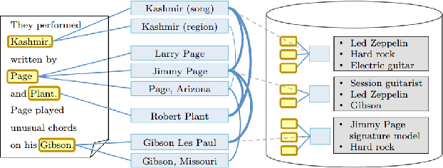 Figure 1 for Occurrence Statistics of Entities, Relations and Types on the Web