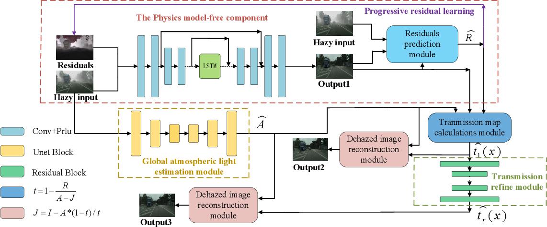 Figure 1 for Progressive residual learning for single image dehazing