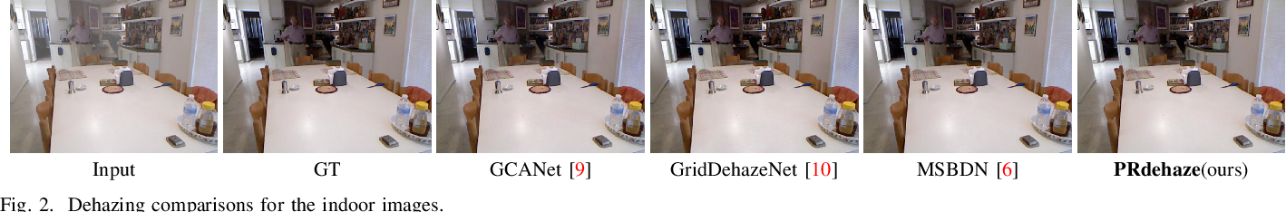 Figure 2 for Progressive residual learning for single image dehazing