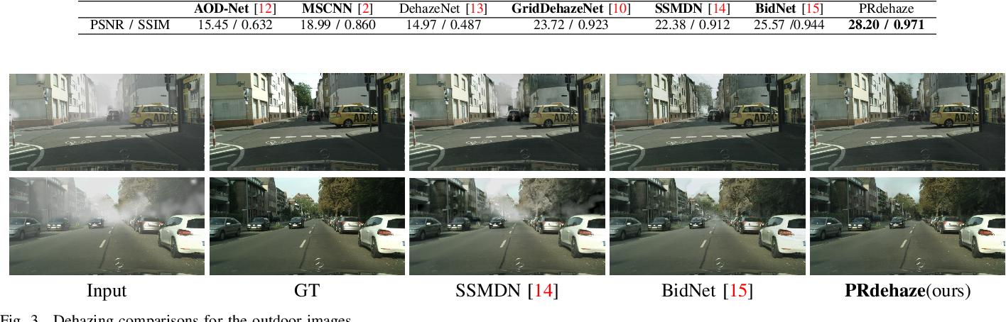 Figure 3 for Progressive residual learning for single image dehazing
