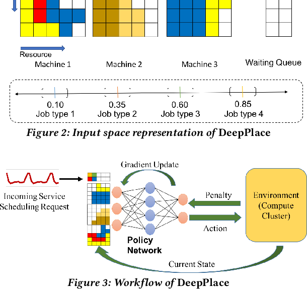 Figure 2 for DeepPlace: Learning to Place Applications in Multi-Tenant Clusters