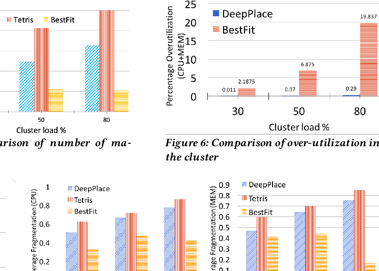 Figure 4 for DeepPlace: Learning to Place Applications in Multi-Tenant Clusters