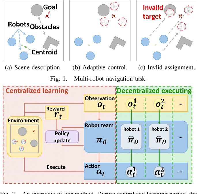 Figure 1 for End-to-end Decentralized Multi-robot Navigation in Unknown Complex Environments via Deep Reinforcement Learning