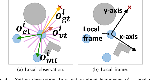 Figure 2 for End-to-end Decentralized Multi-robot Navigation in Unknown Complex Environments via Deep Reinforcement Learning