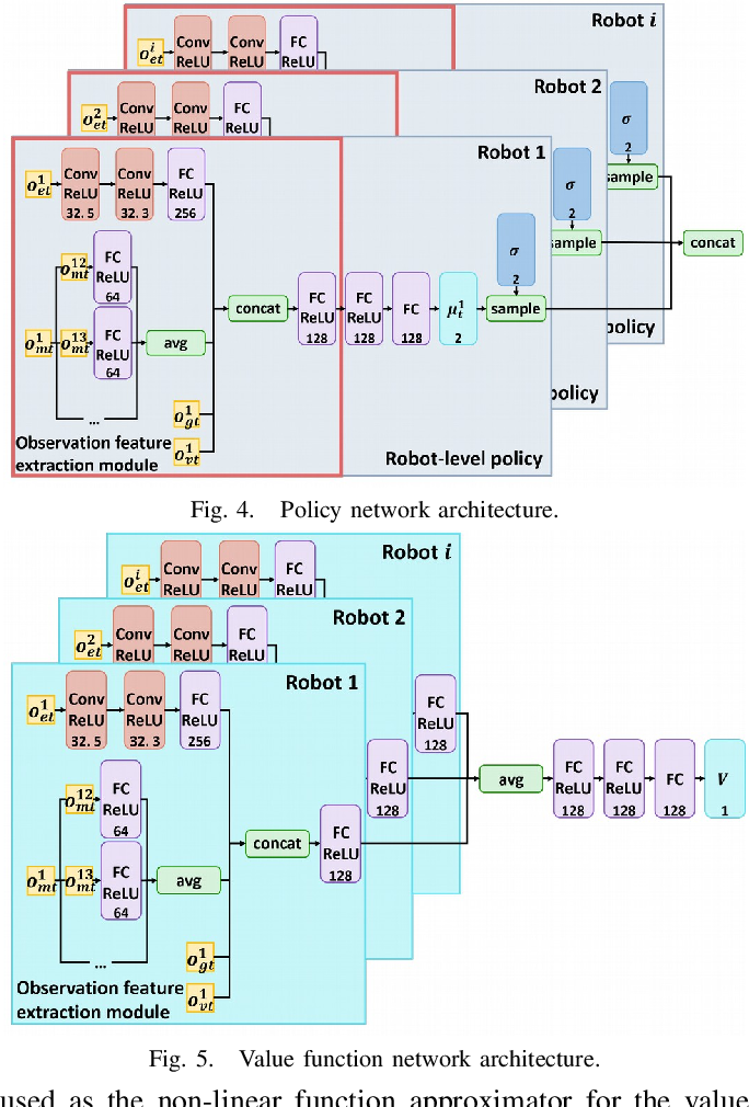 Figure 3 for End-to-end Decentralized Multi-robot Navigation in Unknown Complex Environments via Deep Reinforcement Learning