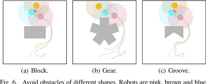 Figure 4 for End-to-end Decentralized Multi-robot Navigation in Unknown Complex Environments via Deep Reinforcement Learning