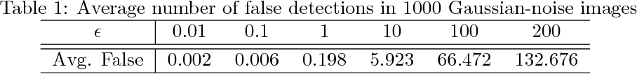 Figure 2 for Anisotropic-Scale Junction Detection and Matching for Indoor Images