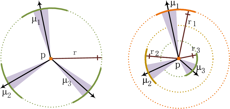 Figure 3 for Anisotropic-Scale Junction Detection and Matching for Indoor Images