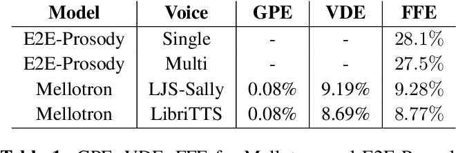 Figure 1 for Mellotron: Multispeaker expressive voice synthesis by conditioning on rhythm, pitch and global style tokens