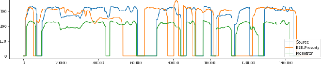 Figure 3 for Mellotron: Multispeaker expressive voice synthesis by conditioning on rhythm, pitch and global style tokens