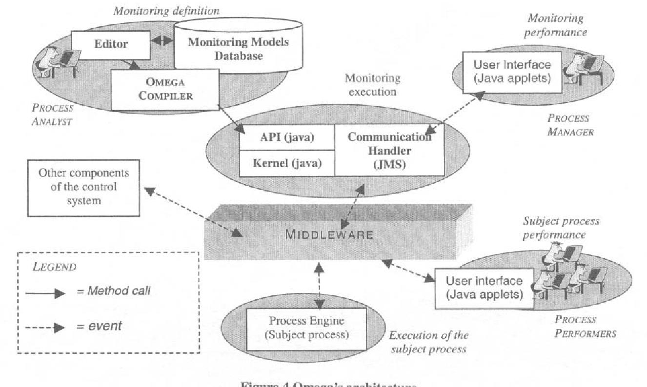 Figure 4 0 m e g a ' s architecture