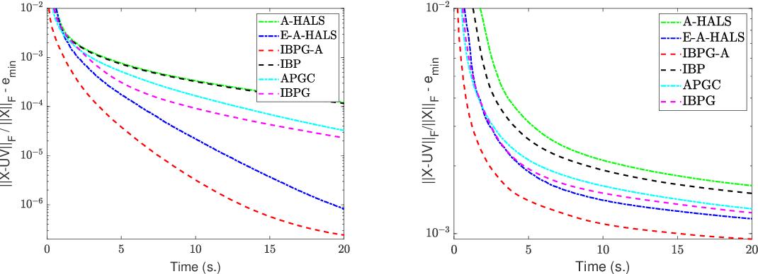 Figure 1 for Inertial Block Mirror Descent Method for Non-Convex Non-Smooth Optimization
