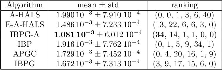 Figure 2 for Inertial Block Mirror Descent Method for Non-Convex Non-Smooth Optimization