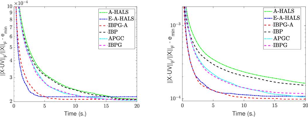 Figure 3 for Inertial Block Mirror Descent Method for Non-Convex Non-Smooth Optimization