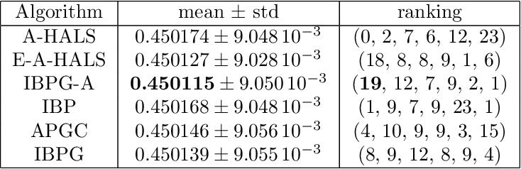 Figure 4 for Inertial Block Mirror Descent Method for Non-Convex Non-Smooth Optimization