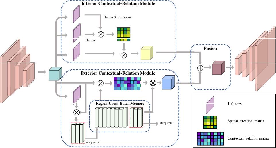 Figure 1 for Duplex Contextual Relation Network for Polyp Segmentation