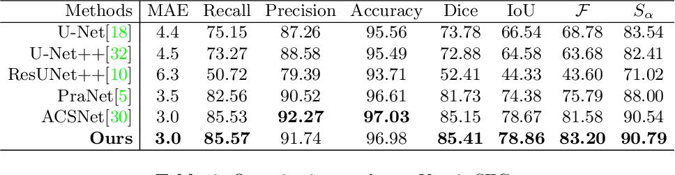 Figure 2 for Duplex Contextual Relation Network for Polyp Segmentation