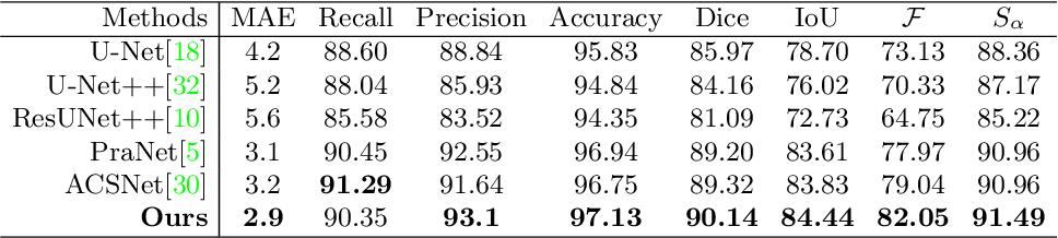 Figure 3 for Duplex Contextual Relation Network for Polyp Segmentation