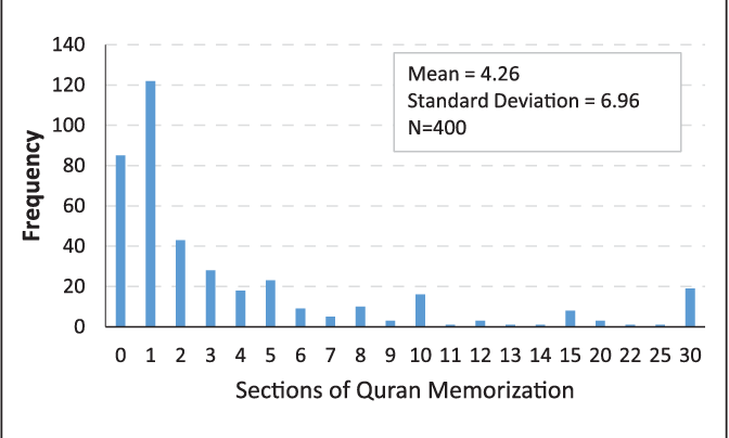 Figure 1 from Health benefits of Quran memorization for