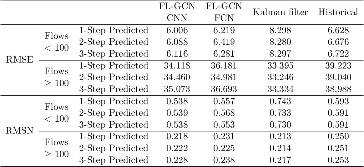 Figure 4 for Dynamic Prediction of Origin-Destination Flows Using Fusion Line Graph Convolutional Networks