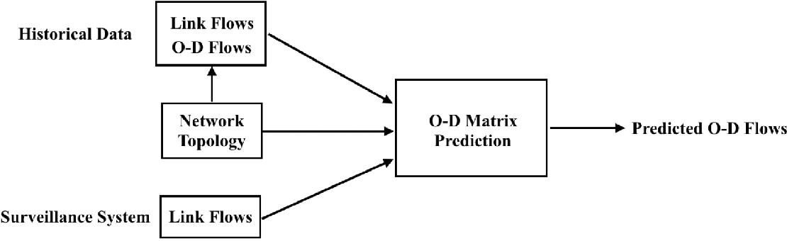 Figure 1 for Dynamic Prediction of Origin-Destination Flows Using Fusion Line Graph Convolutional Networks