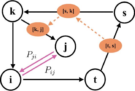 Figure 3 for Dynamic Prediction of Origin-Destination Flows Using Fusion Line Graph Convolutional Networks