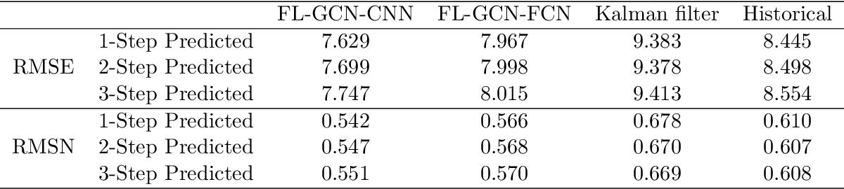 Figure 2 for Dynamic Prediction of Origin-Destination Flows Using Fusion Line Graph Convolutional Networks