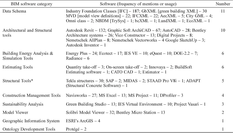 PDF] Evolution in the intellectual structure of BIM research