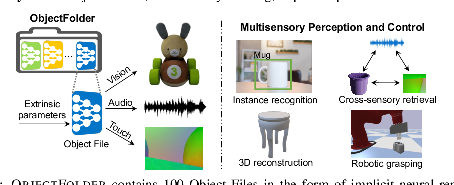 Figure 1 for ObjectFolder: A Dataset of Objects with Implicit Visual, Auditory, and Tactile Representations