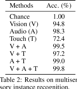 Figure 4 for ObjectFolder: A Dataset of Objects with Implicit Visual, Auditory, and Tactile Representations