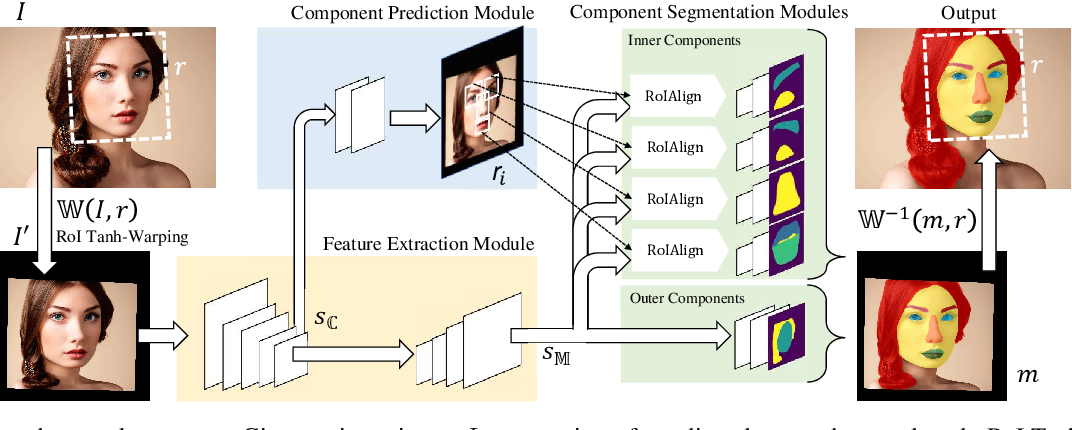 Figure 3 for Face Parsing with RoI Tanh-Warping