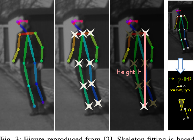 Figure 4 for Is the Pedestrian going to Cross? Answering by 2D Pose Estimation