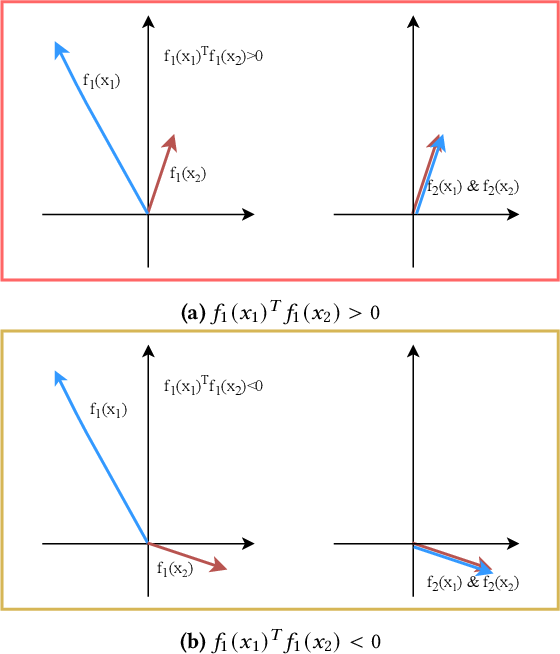 Figure 1 for Improving Graph Representation Learning by Contrastive Regularization