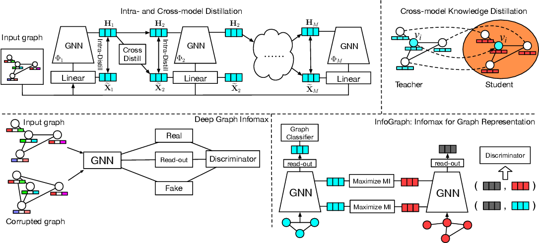 Figure 3 for Self-supervised Smoothing Graph Neural Networks