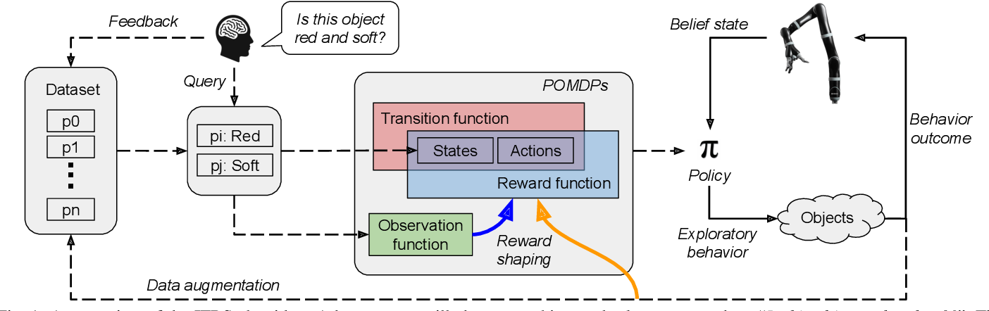 Figure 1 for Planning Multimodal Exploratory Actions for Online Robot Attribute Learning