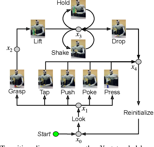 Figure 3 for Planning Multimodal Exploratory Actions for Online Robot Attribute Learning