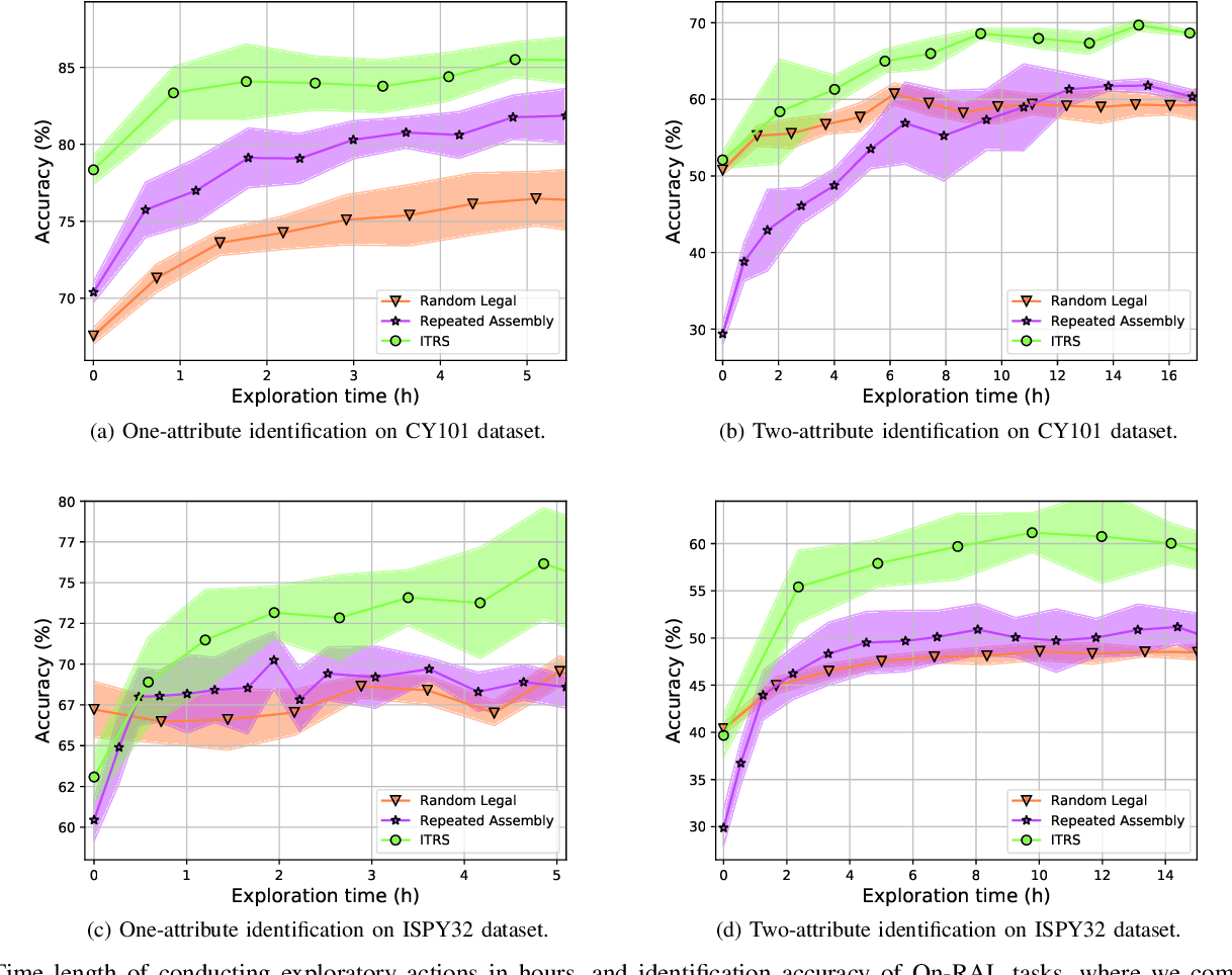 Figure 4 for Planning Multimodal Exploratory Actions for Online Robot Attribute Learning